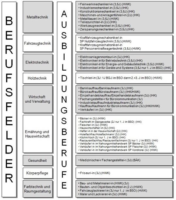 bso_berufsschule_überblick