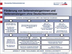 InteA-Strukturplan. Die Grafik kann leider nicht angezeigt werden!